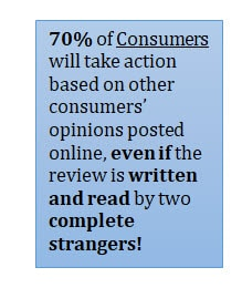 70% will take action based on other consumers' opinions